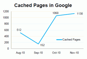 This is a chart showing a travel client's cached pages in Google. They more than doubled in four months through Brafton's content marketing efforts.