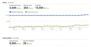 Graph Showing a Client's Growth in Facebook Page Traffic with Brafton Content