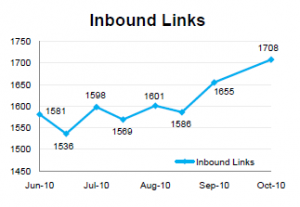 A chart portraying a Brafton family services client's accelerated growth of inbound web links following the start of content marketing consultancy.