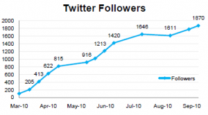 Chart Showing a Client's Boost in Twitter Followers for Sharing Brafton Content