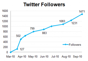 A Client's Growth in Twitter Followers