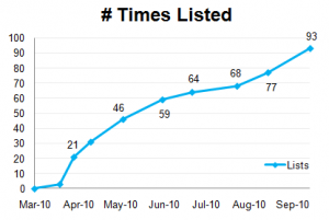 A Client's Growth in Twitter Listings