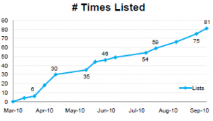 Chart Showing a Client's Boost in Twitter Listings from using Brafton Content